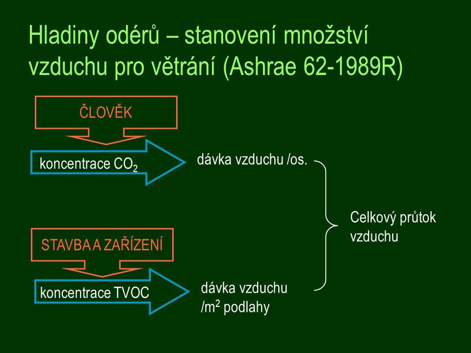 Hladiny odérů – stanovení množství vzduchu pro větrání (Ashrae 62-1989R)