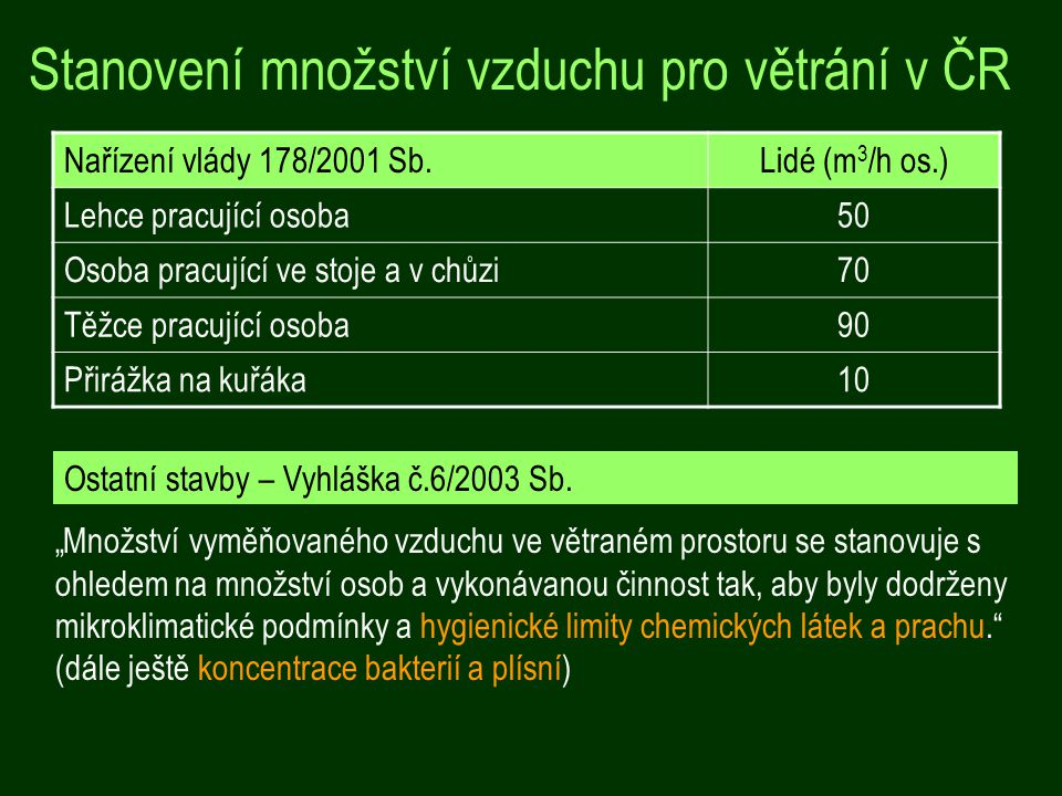 Stanovení množství vzduchu pro větrání v ČR
