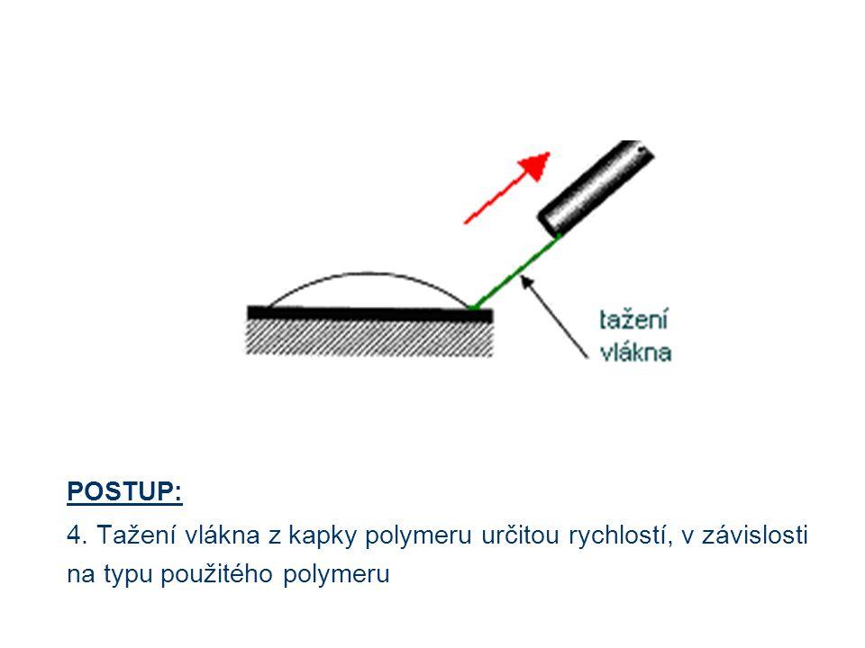 POSTUP: 4. Tažení vlákna z kapky polymeru určitou rychlostí, v závislosti.