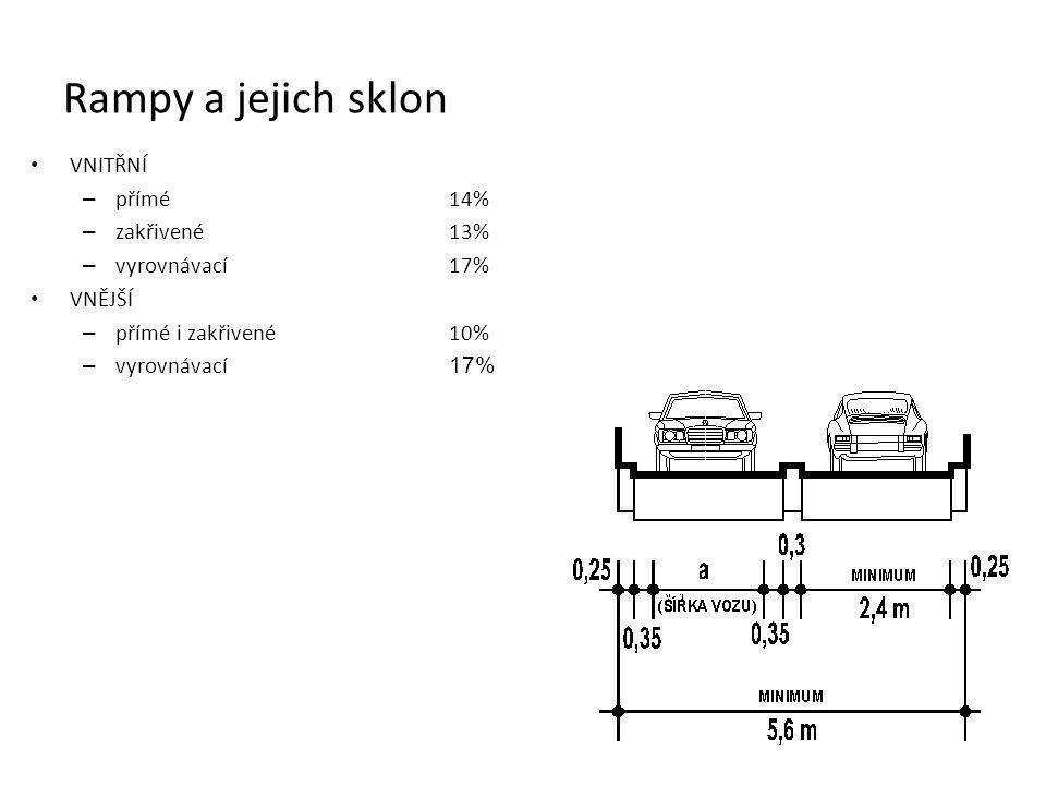 Rampy a jejich sklon VNITŘNÍ přímé 14% zakřivené 13% vyrovnávací 17%