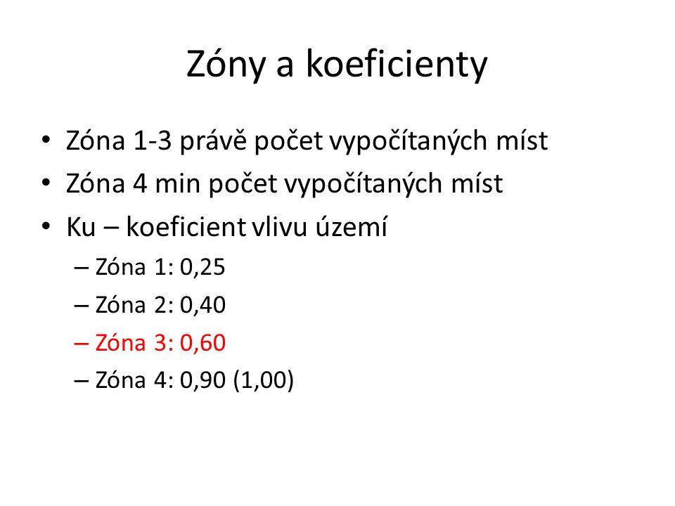 Zóny a koeficienty Zóna 1-3 právě počet vypočítaných míst