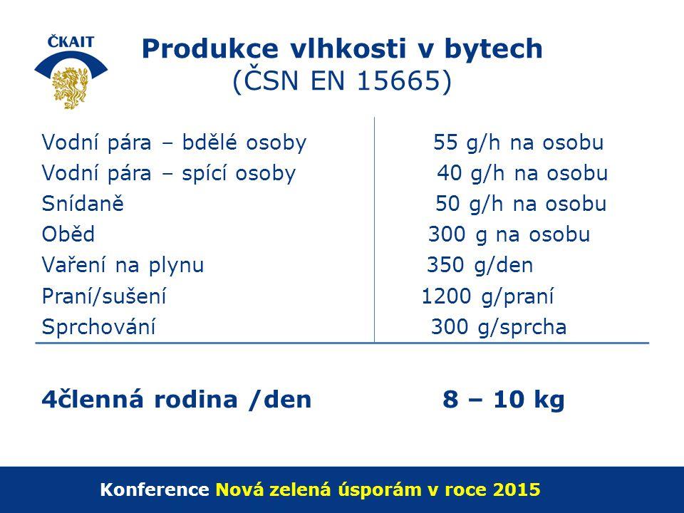 Produkce vlhkosti v bytech (ČSN EN 15665)