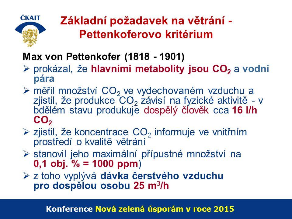 Základní požadavek na větrání - Pettenkoferovo kritérium