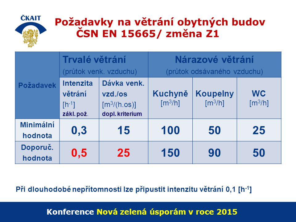 Požadavky na větrání obytných budov ČSN EN 15665/ změna Z1