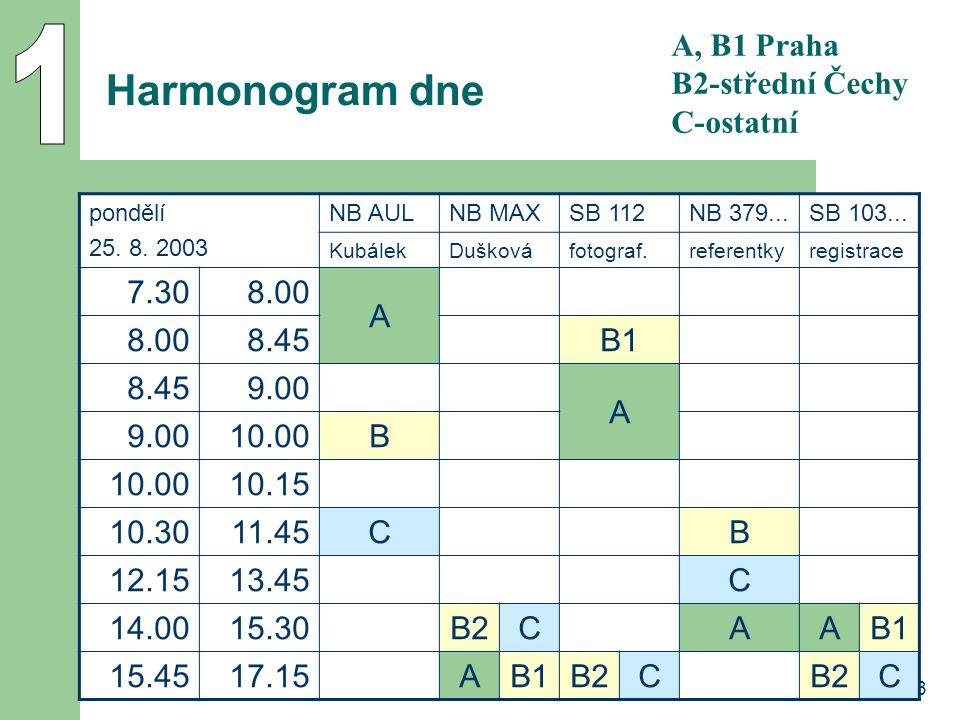 1 Harmonogram dne A, B1 Praha B2-střední Čechy C-ostatní 7.30 8.00 A