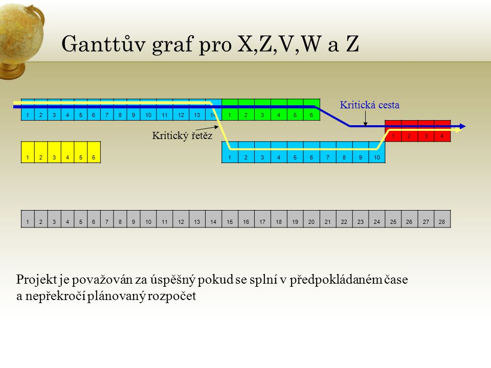 Ganttův graf pro X,Z,V,W a Z