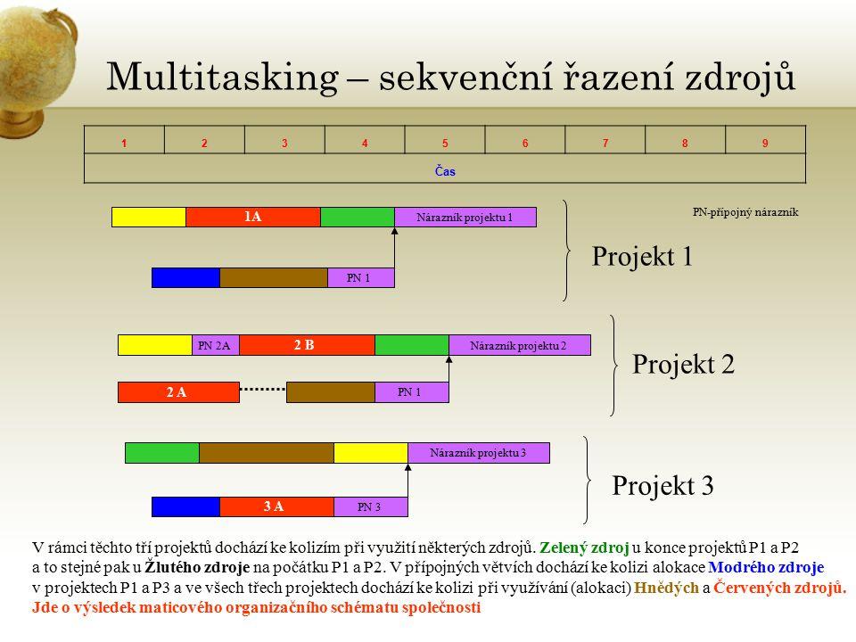 Multitasking – sekvenční řazení zdrojů