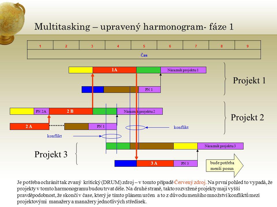 Multitasking – upravený harmonogram- fáze 1