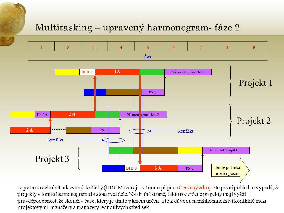 Multitasking – upravený harmonogram- fáze 2