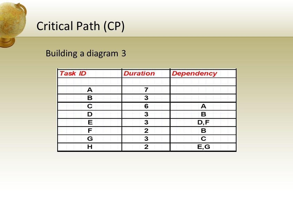 Critical Path (CP) Building a diagram 3
