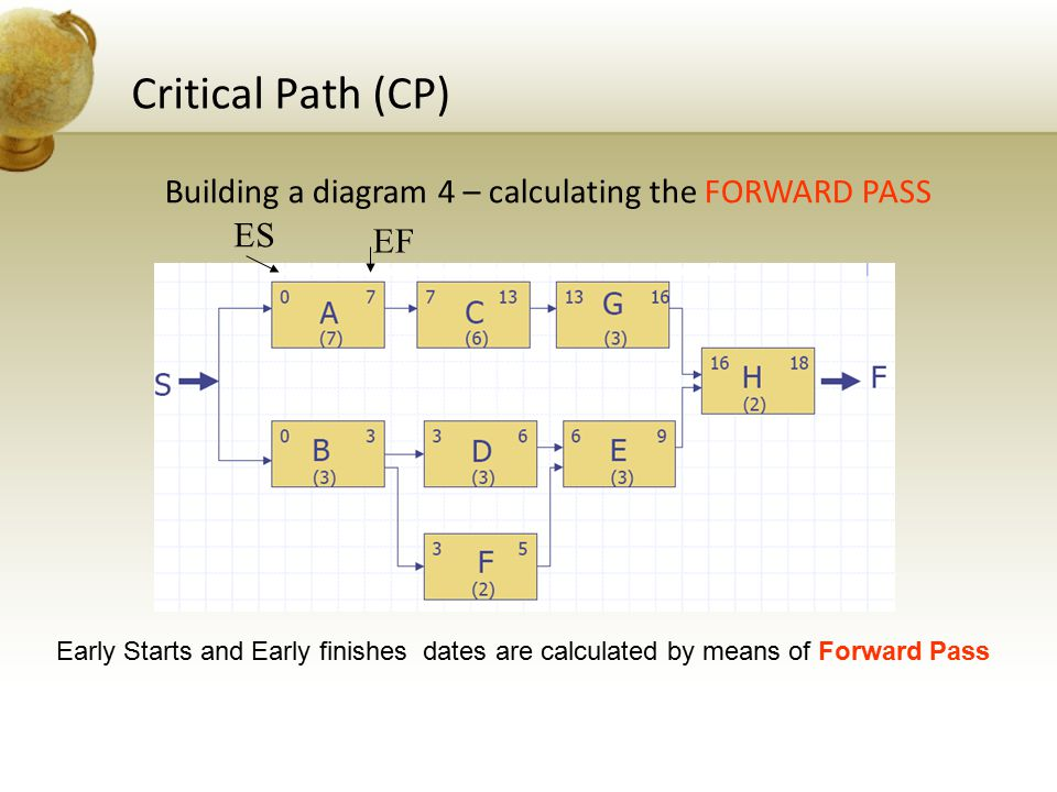 Critical Path (CP) Building a diagram 4 – calculating the FORWARD PASS