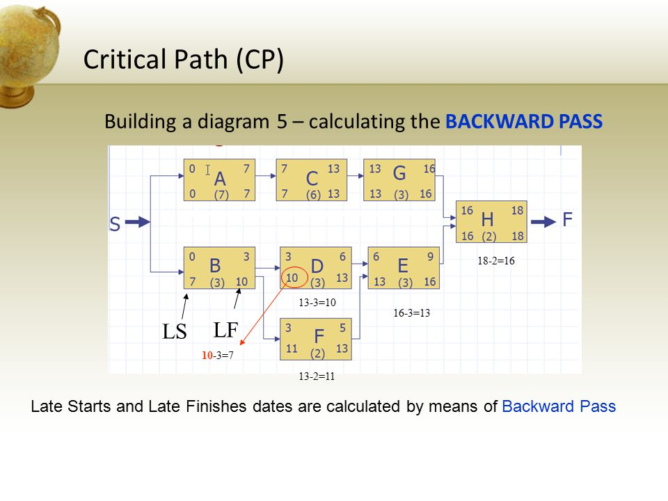 Critical Path (CP) Building a diagram 5 – calculating the BACKWARD PASS. 18-2=16. 13-3=10. 16-3=13.
