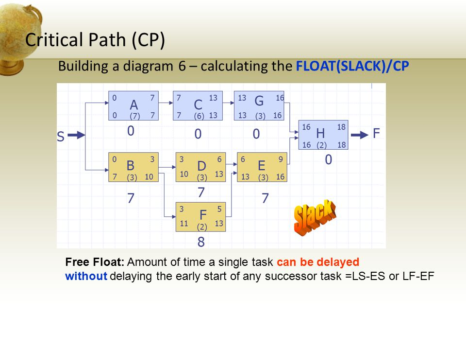 Critical Path (CP) Building a diagram 6 – calculating the FLOAT(SLACK)/CP. Free Float: Amount of time a single task can be delayed.
