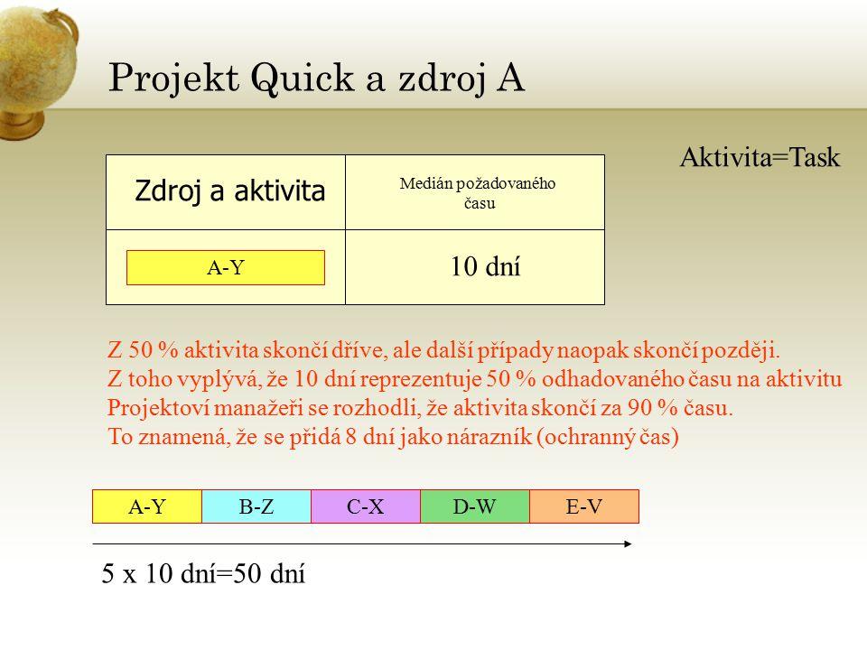 Projekt Quick a zdroj A Aktivita=Task Zdroj a aktivita 10 dní