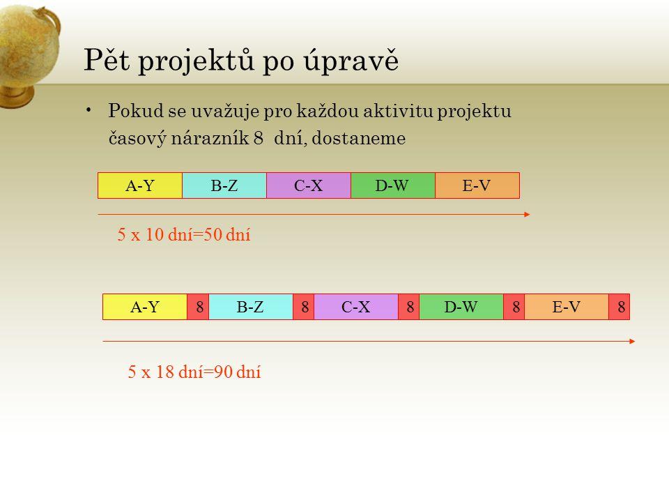 Pět projektů po úpravě Pokud se uvažuje pro každou aktivitu projektu