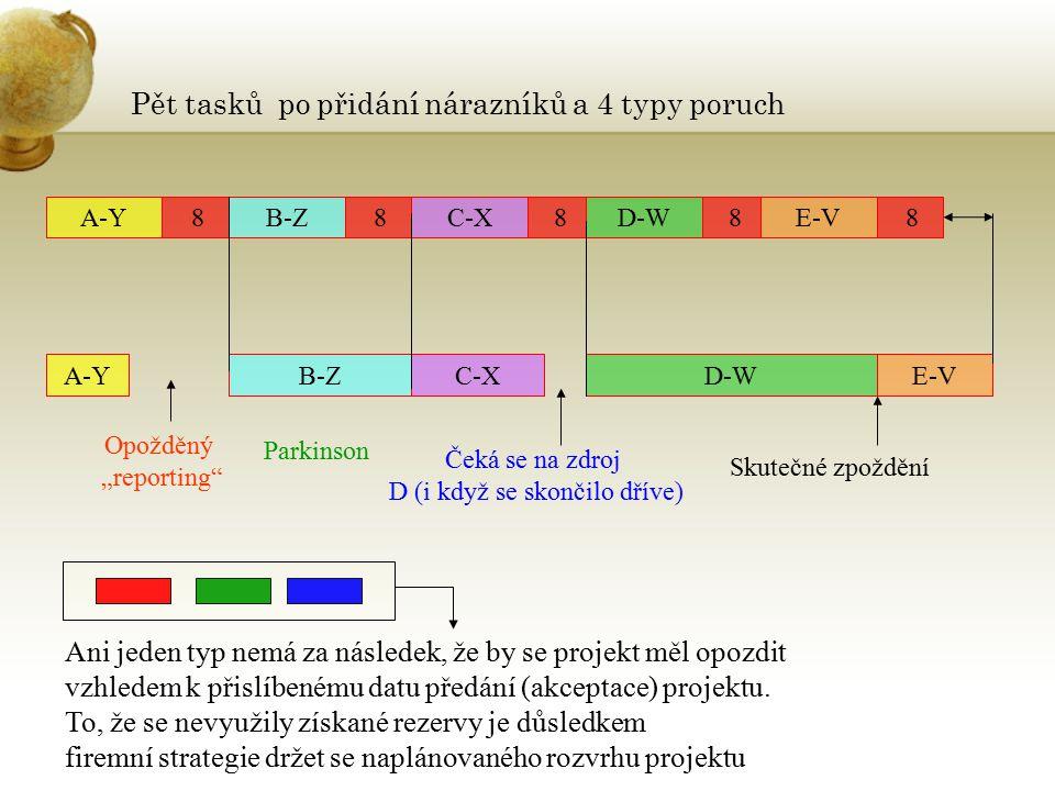 Pět tasků po přidání nárazníků a 4 typy poruch