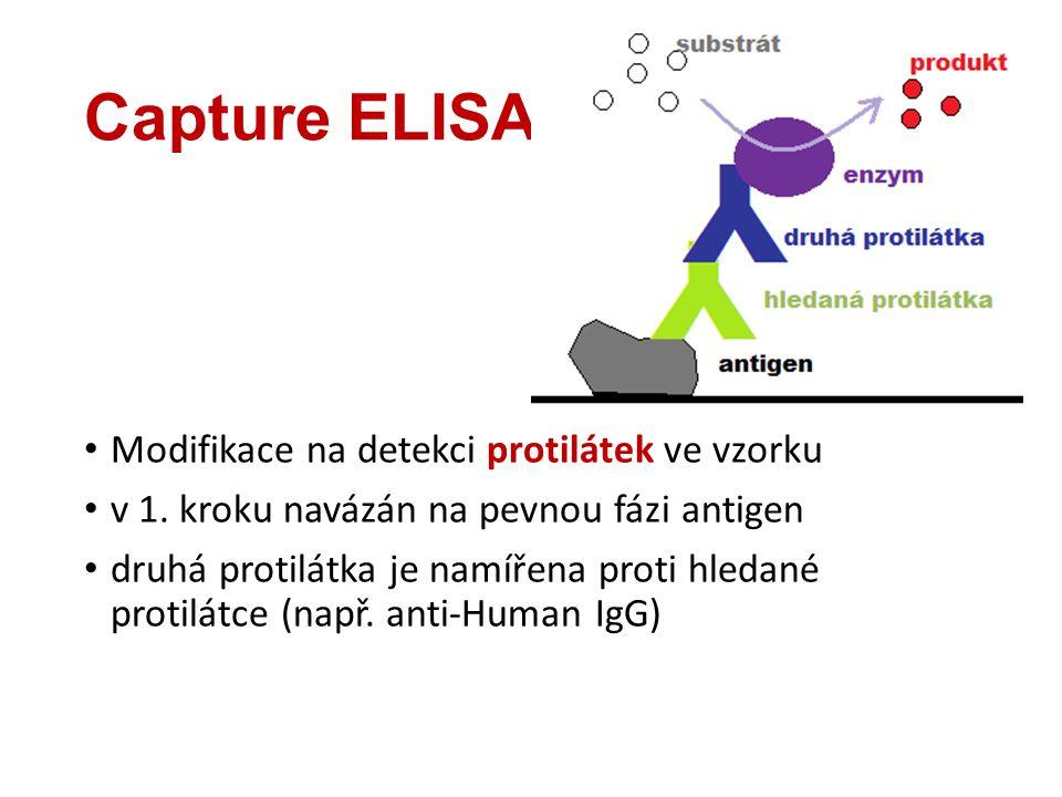 Capture ELISA Modifikace na detekci protilátek ve vzorku