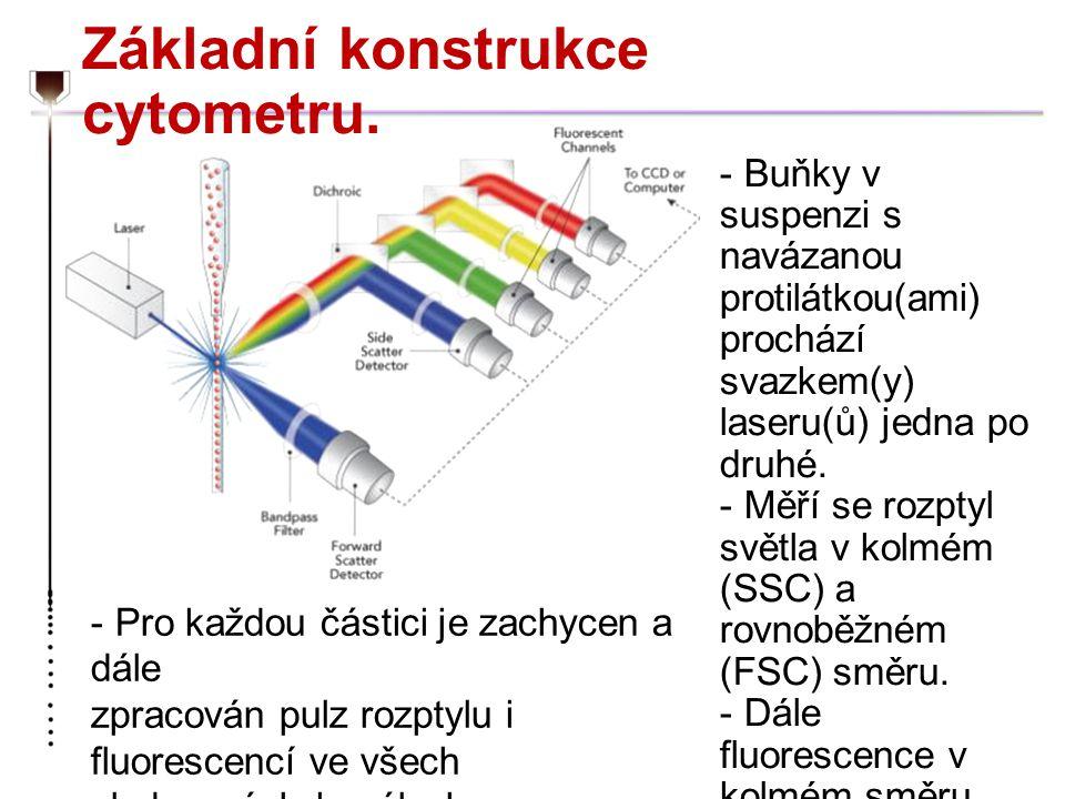 Základní konstrukce cytometru.