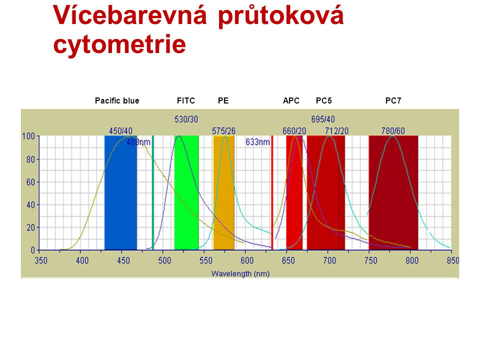 Vícebarevná průtoková cytometrie