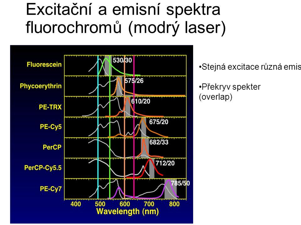 Excitační a emisní spektra fluorochromů (modrý laser)
