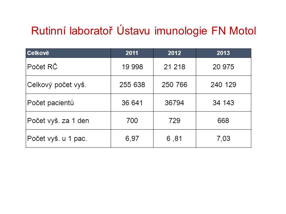 Rutinní laboratoř Ústavu imunologie FN Motol