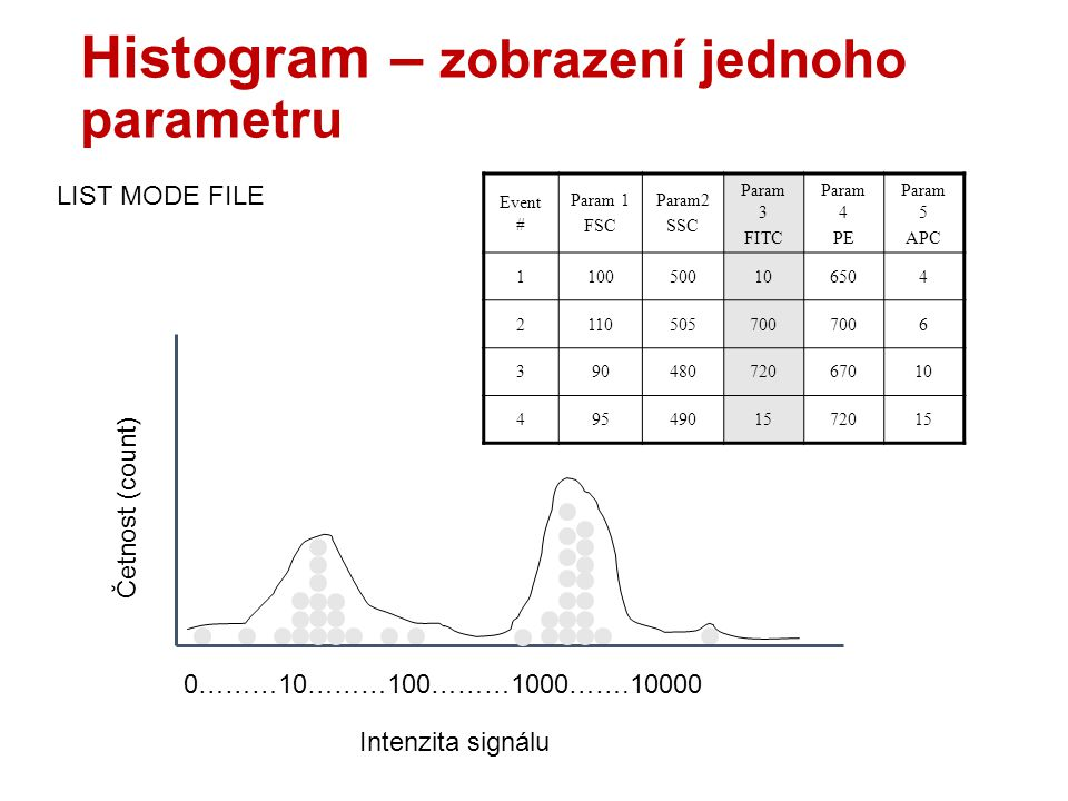 Histogram – zobrazení jednoho parametru