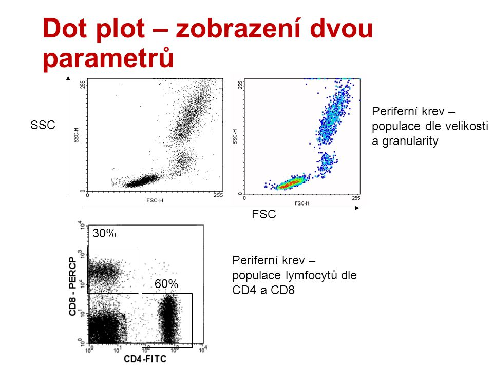 Dot plot – zobrazení dvou parametrů