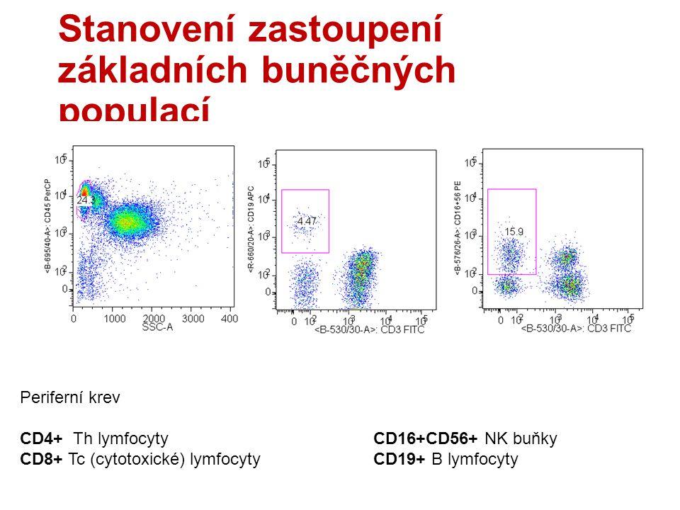 Stanovení zastoupení základních buněčných populací