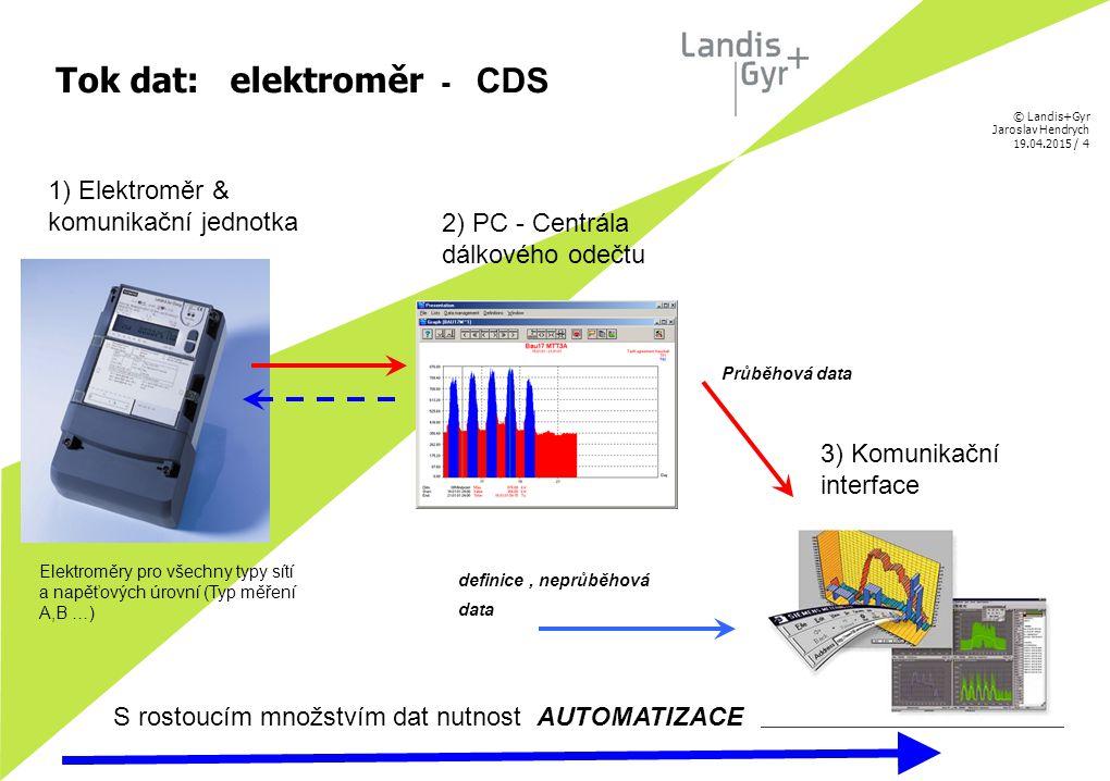 Tok dat: elektroměr - CDS