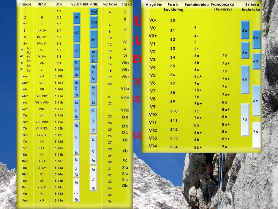 Hodnocení obtížnosti pohybu Klasifikační stupnice volného lezení