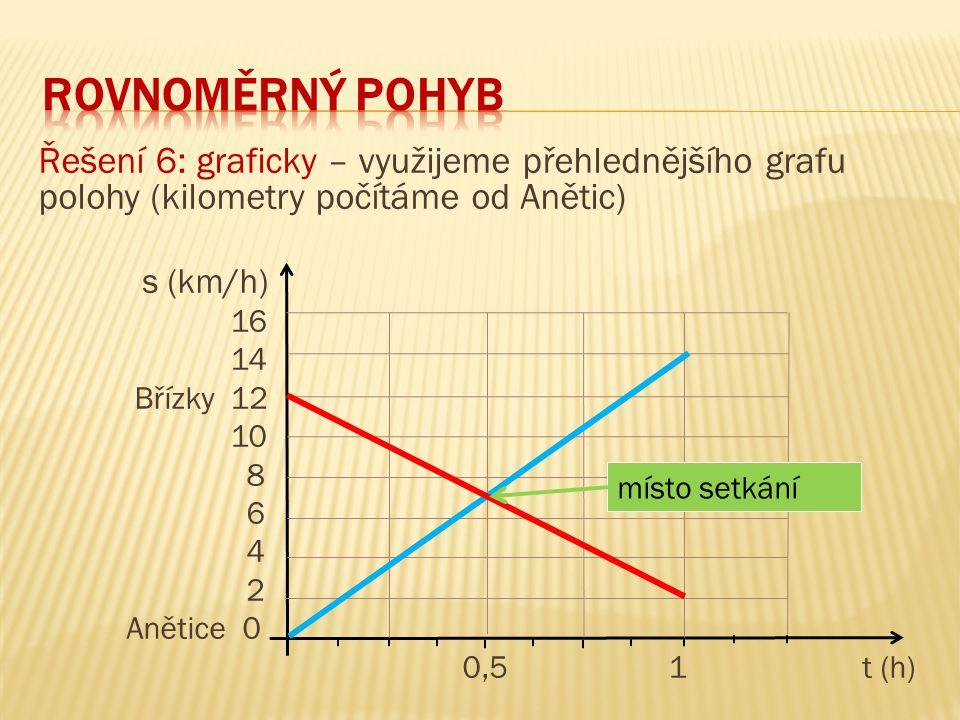 Rovnoměrný pohyb Řešení 6: graficky – využijeme přehlednějšího grafu polohy (kilometry počítáme od Anětic)