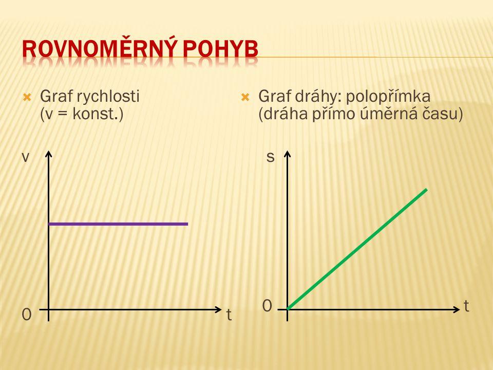 Rovnoměrný pohyb Graf rychlosti (v = konst.) v 0 t
