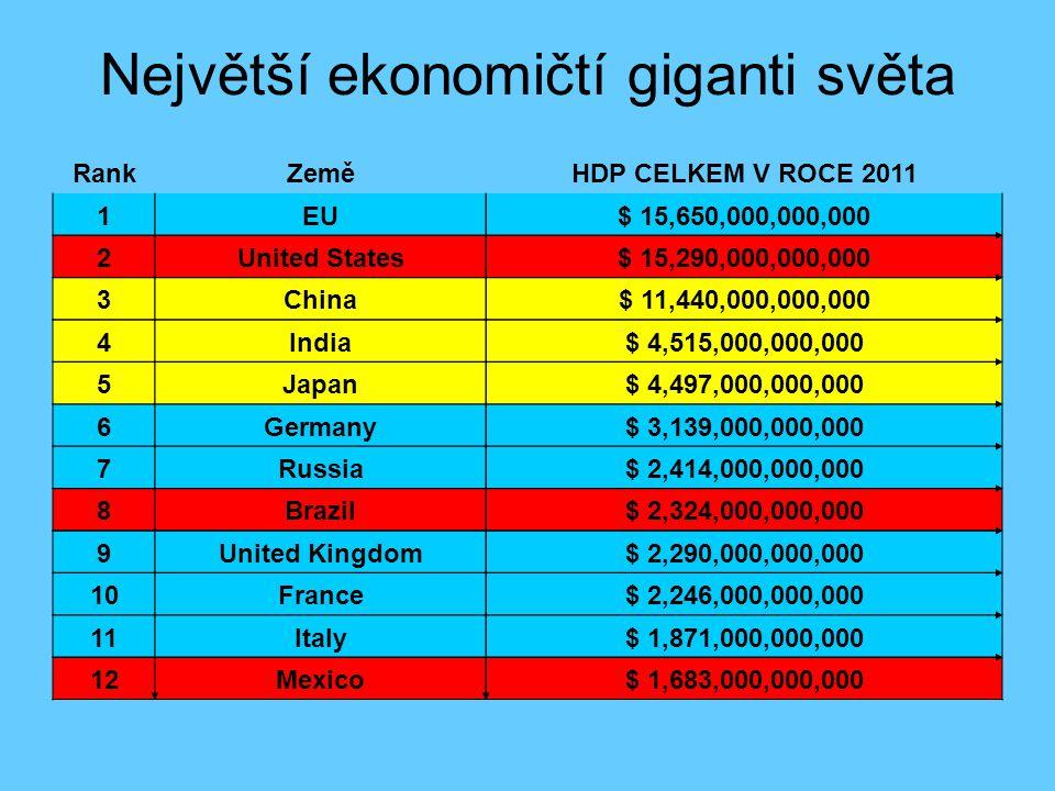 Největší ekonomičtí giganti světa