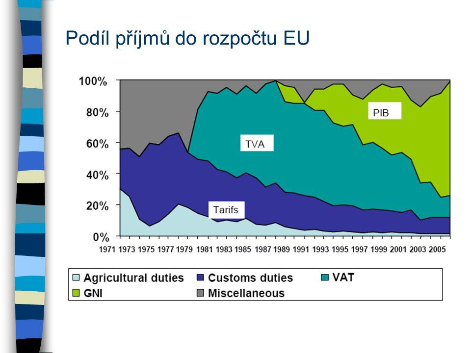 Podíl příjmů do rozpočtu EU