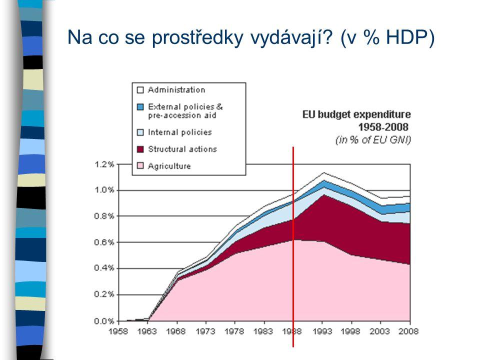 Na co se prostředky vydávají (v % HDP)