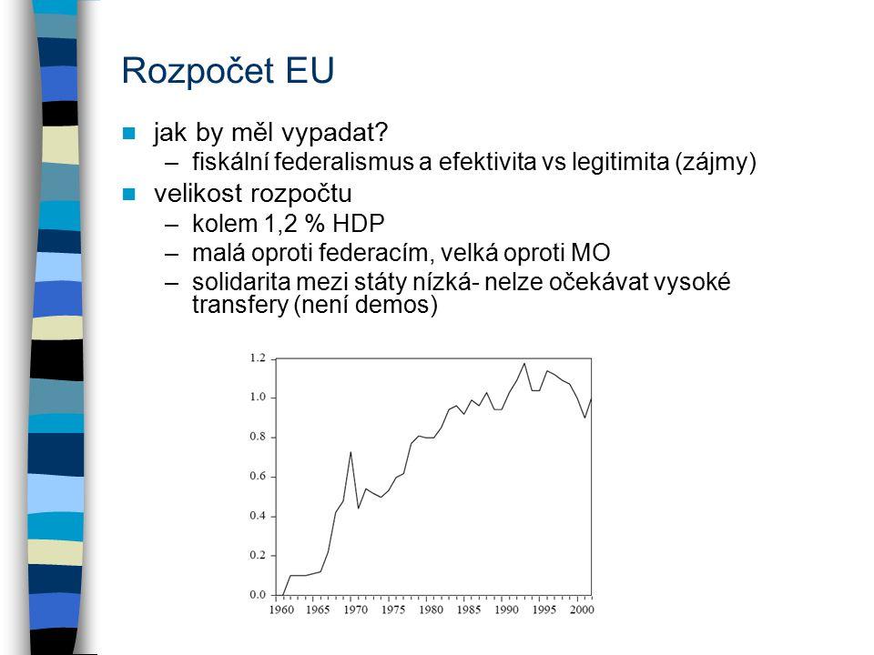 Rozpočet EU jak by měl vypadat velikost rozpočtu