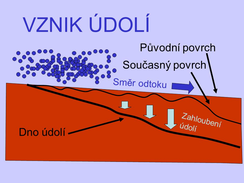VZNIK ÚDOLÍ Původní povrch Současný povrch Dno údolí Směr odtoku
