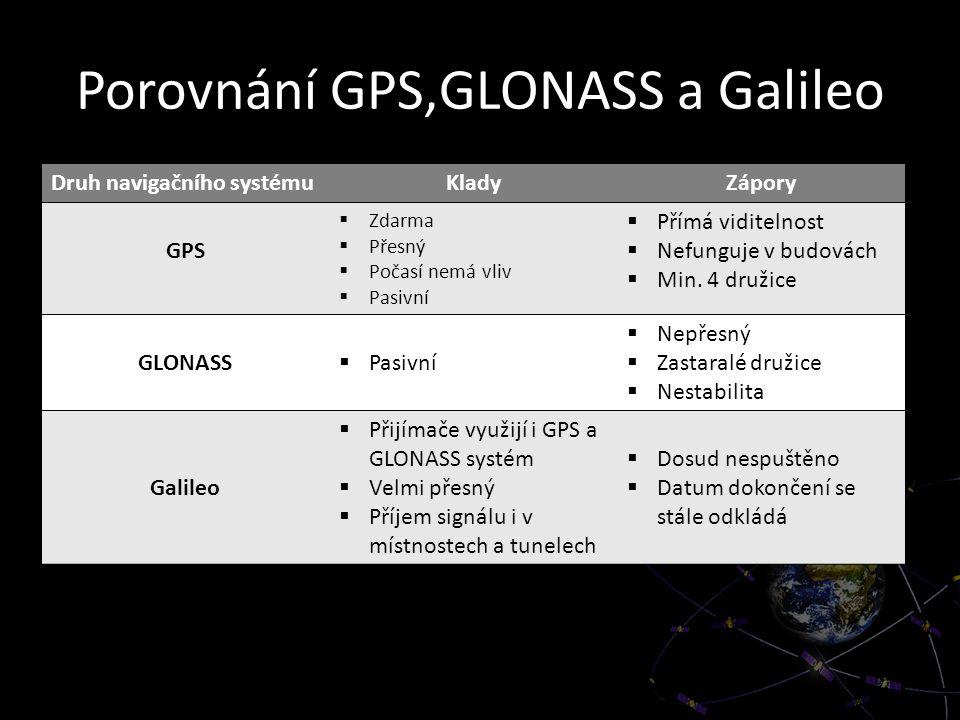 Porovnání GPS,GLONASS a Galileo