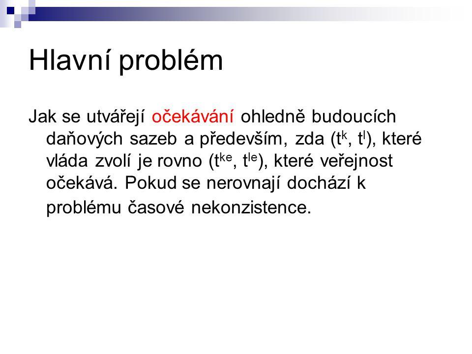 Hlavní problém