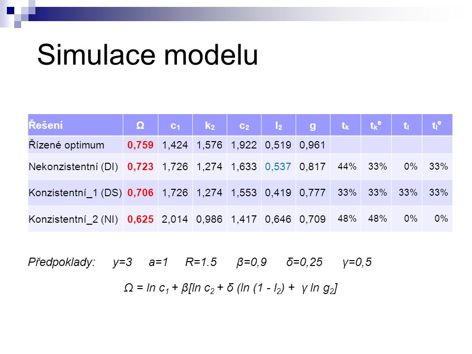 Simulace modelu Předpoklady: y=3 a=1 R=1.5 β=0,9 δ=0,25 γ=0,5