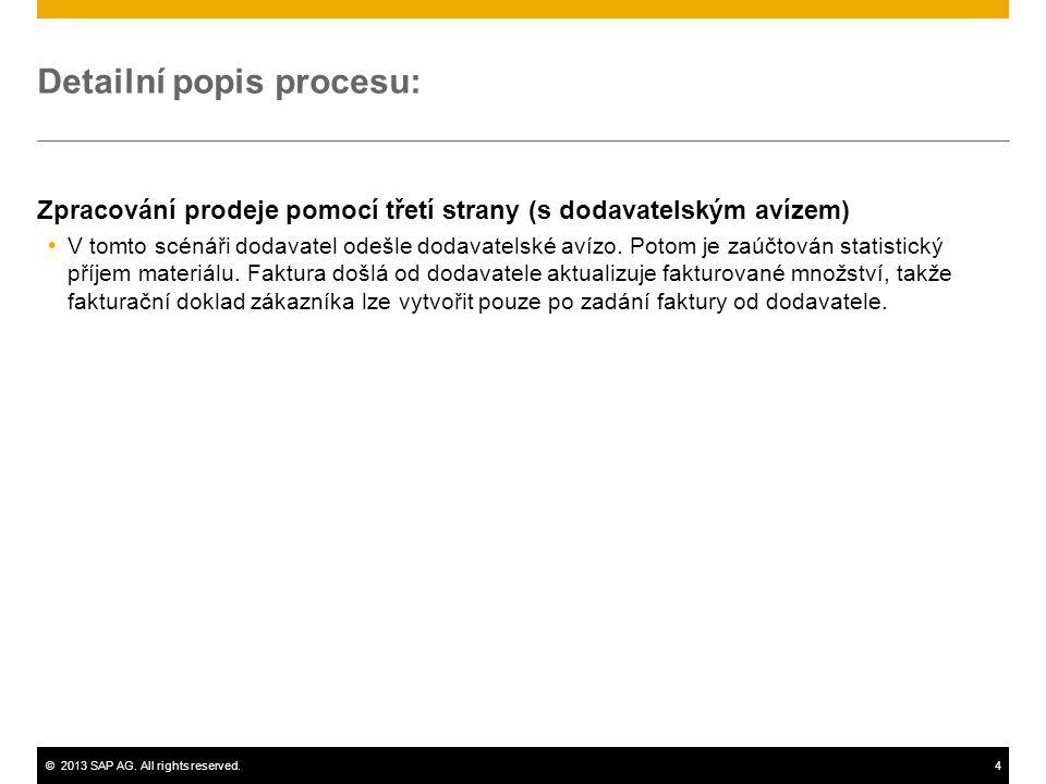 Detailní popis procesu: