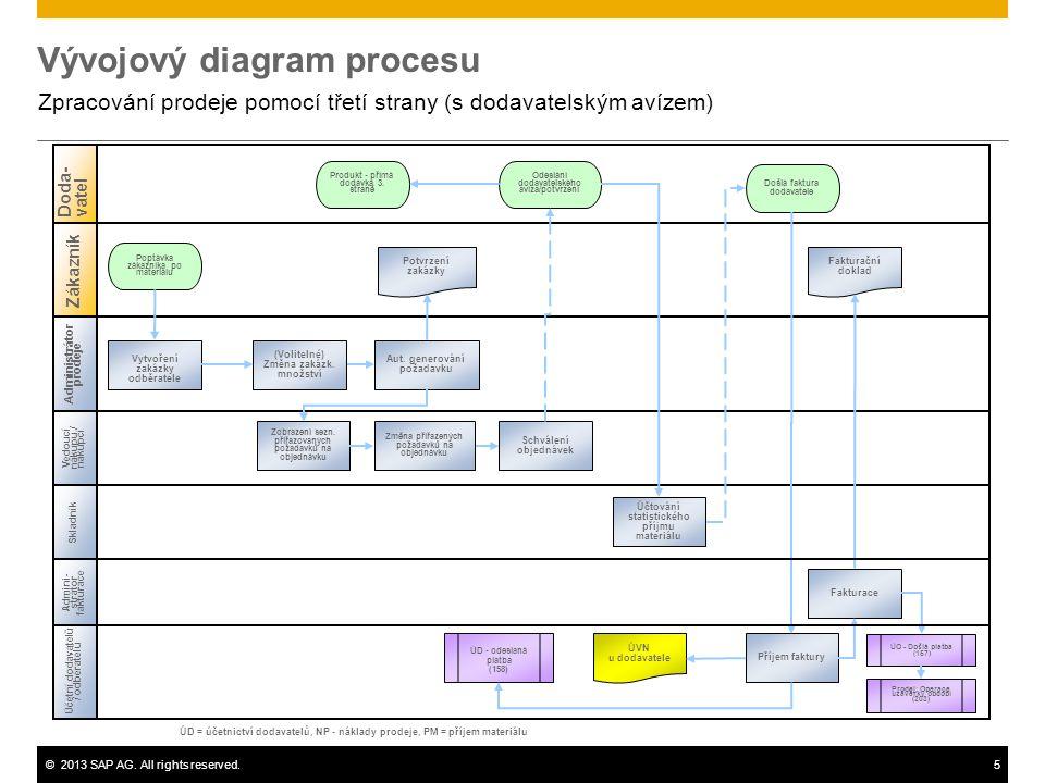 Vývojový diagram procesu
