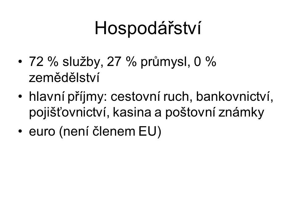 Hospodářství 72 % služby, 27 % průmysl, 0 % zemědělství