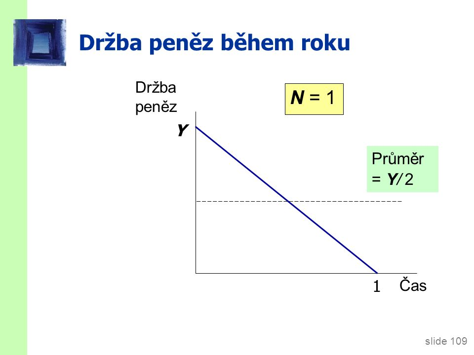 Držba peněz během roku N = 2 1 1/2 Y Y/ 2 Průměr = Y/ 4 Držba peněz