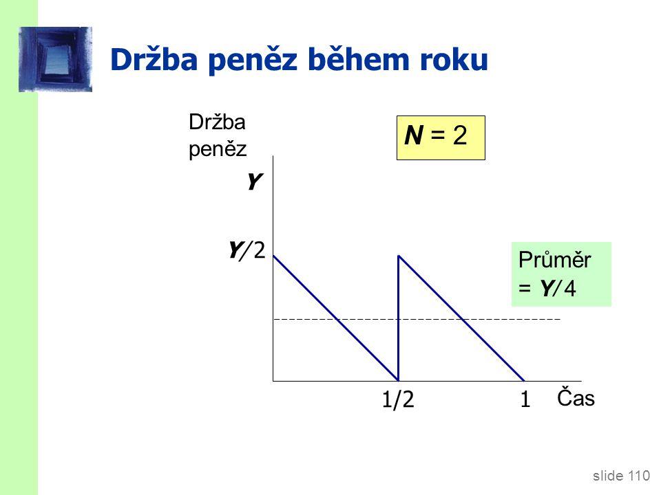 Držba peněz během roku N = 3 1/3 2/3 1 Y Průměr = Y/ 6 Y/ 3