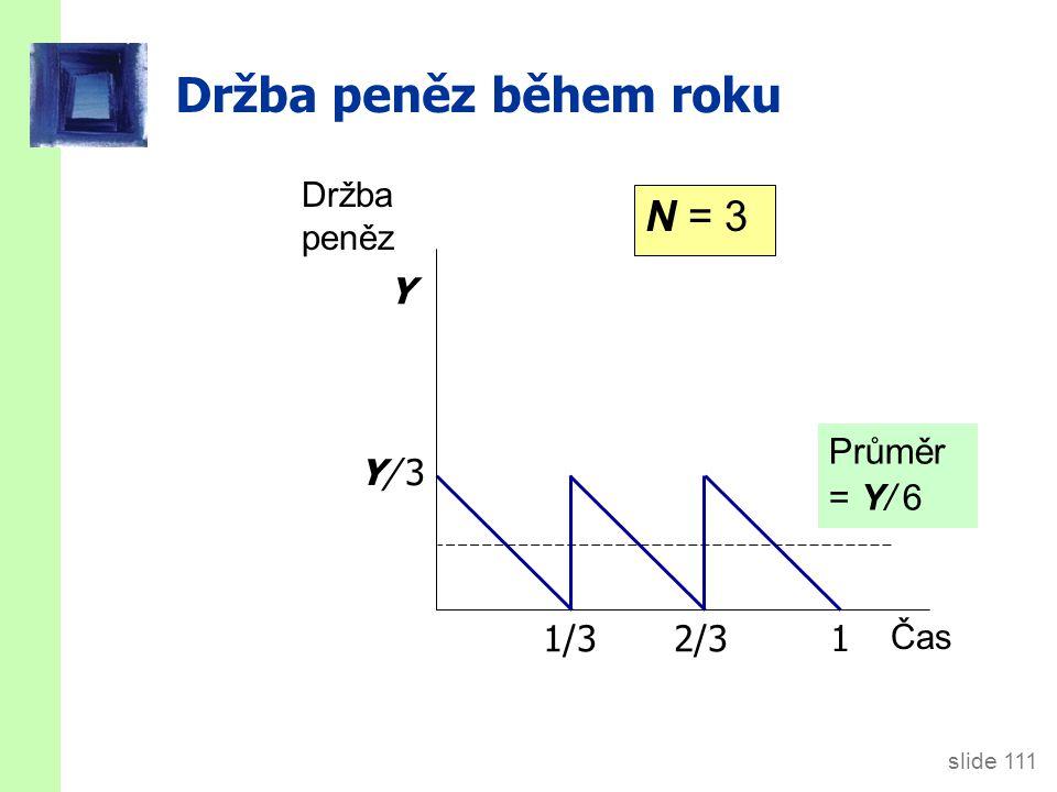 Náklady držby peněz Obecně, průměrná držba peněz = Y/2N