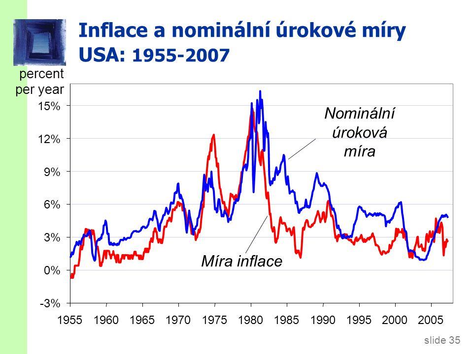 Inflace a nominální úrokové sazby Mezinárodní srovnání