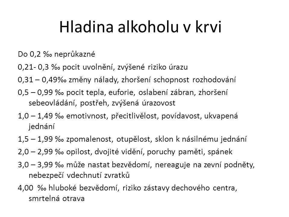 Hladina alkoholu v krvi
