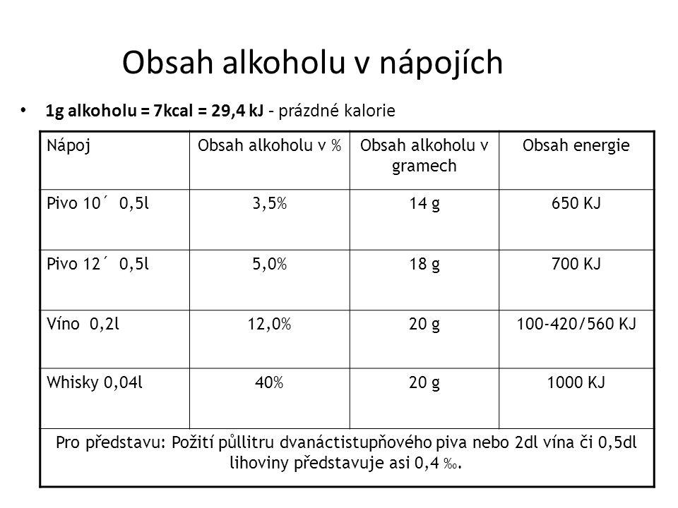 Obsah alkoholu v nápojích