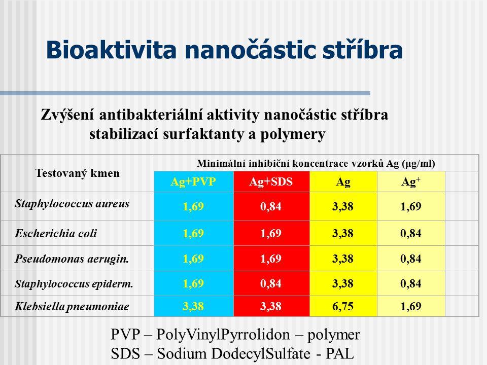 Bioaktivita nanočástic stříbra